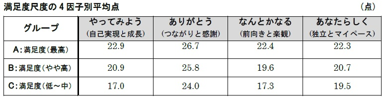 004活躍フリーランスの幸せ度実態調査